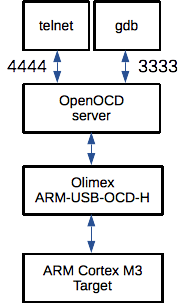Using OpenOCD to flash ARM Cortex M3